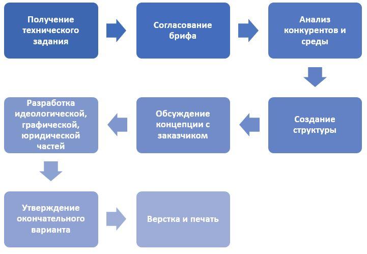 Этапы разработки брендбука