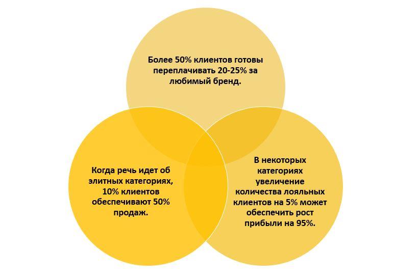 статистика стратегии создания бренда