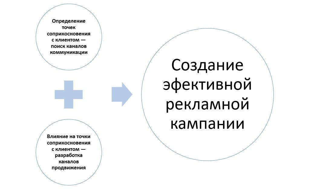 Определение каналов коммуникации