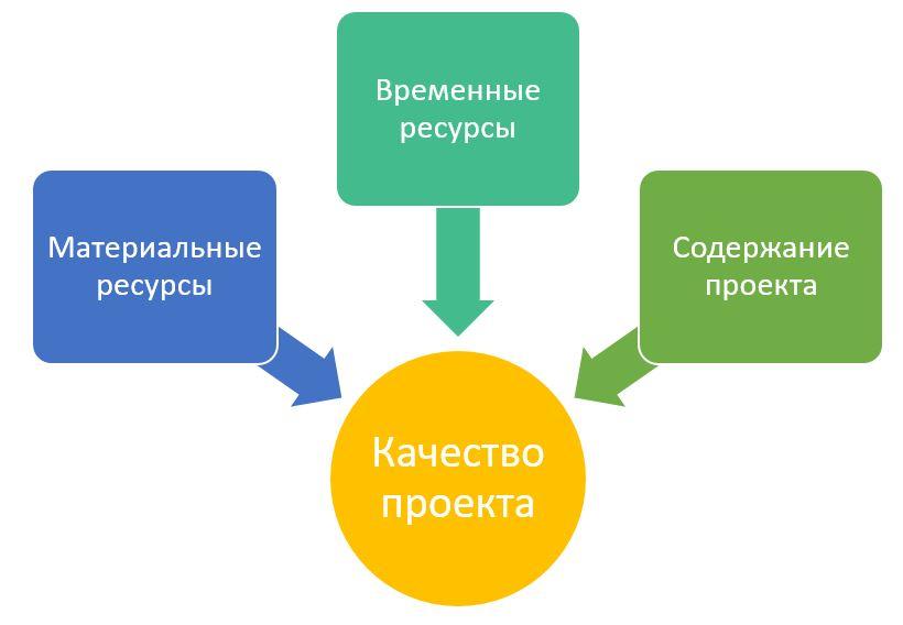 Факторы, что влияют на сроки выполнения проекта