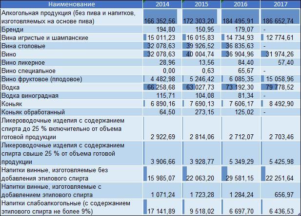 Производство в натуральном выражении спирта этилового, алкогольной и спиртосодержащей продукции в России (декалитры), 2014-2017 года