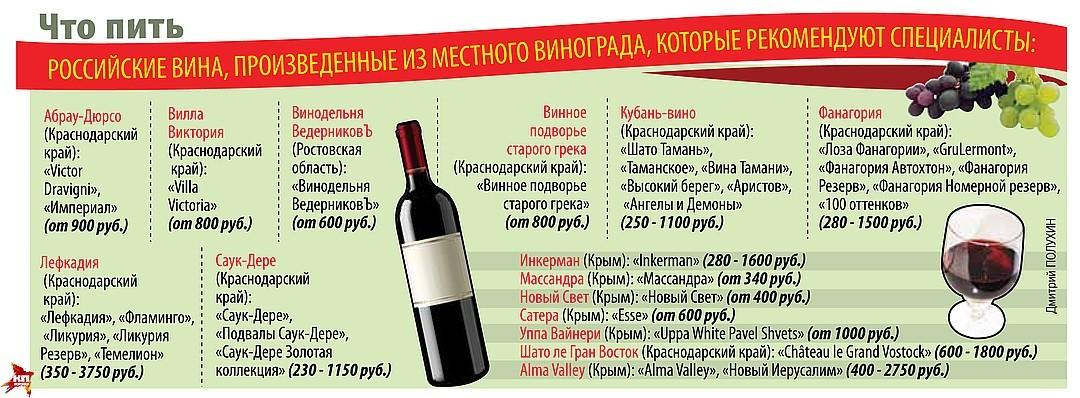 Рынок вина в России