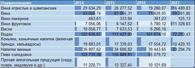 Продано алкогольной продукции в натуральном выражении (тыс.декалитров) за 2014-2017 гг