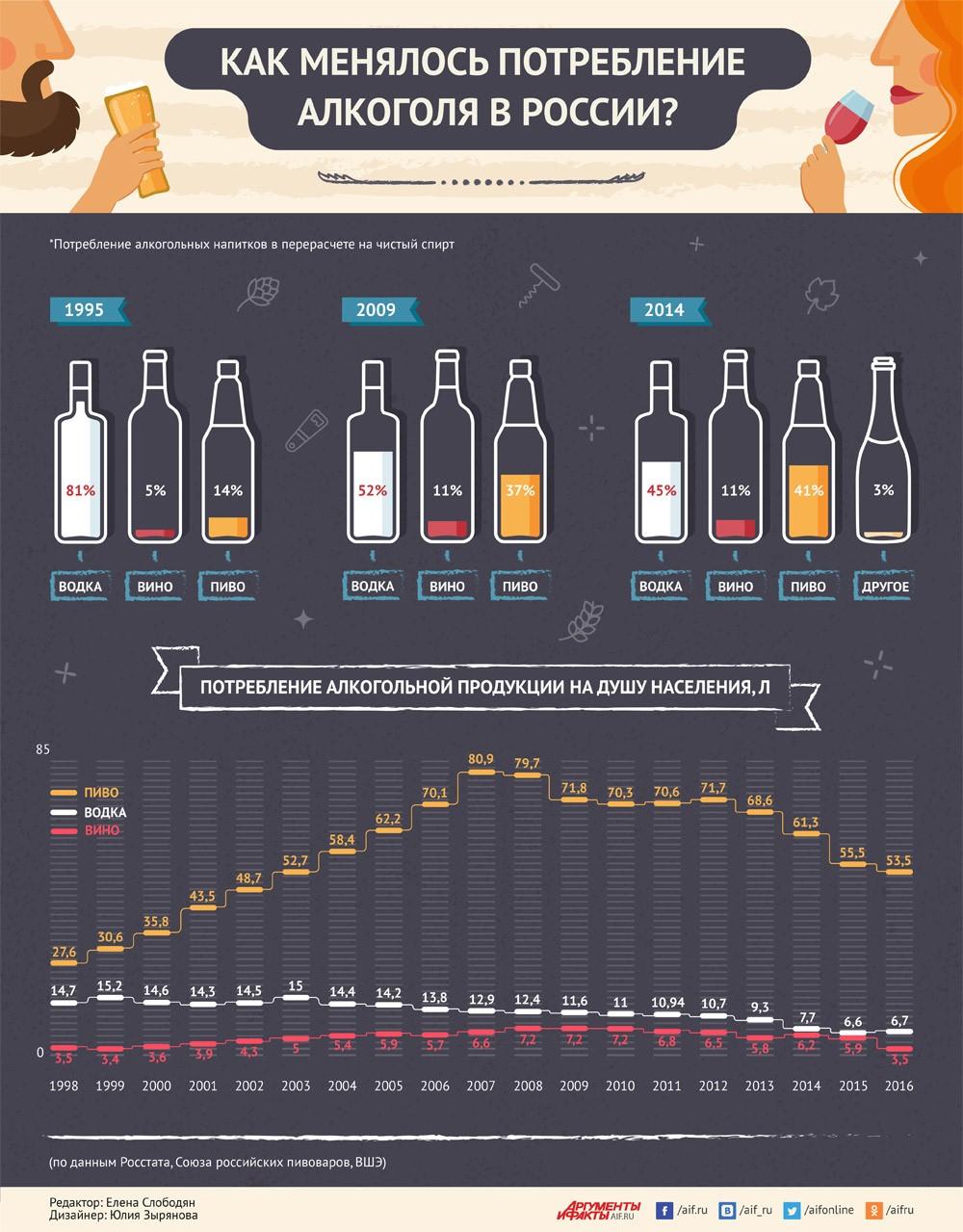 Рынок спирта в россии медицинский спирт купить красноярск