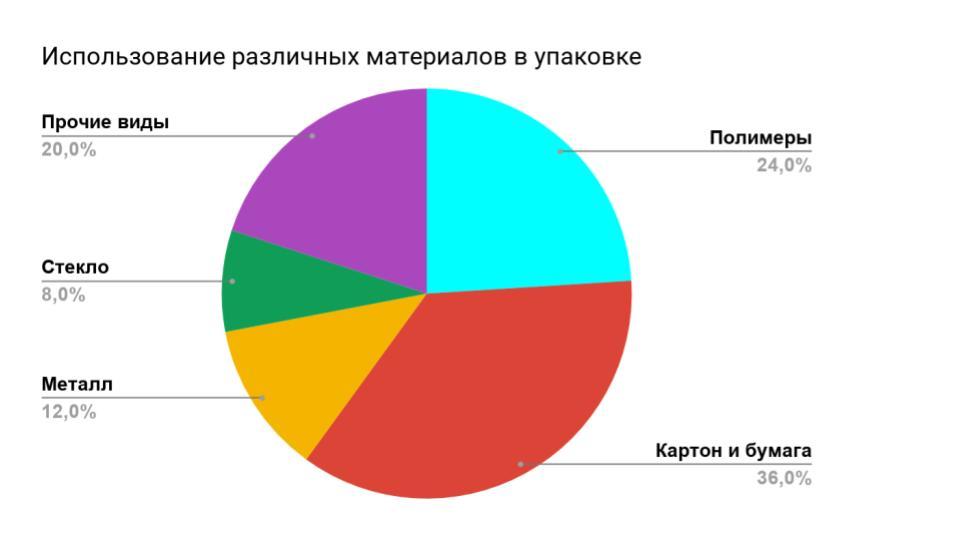 Статистика применения материалов для изготовления упаковки ГоссСтат